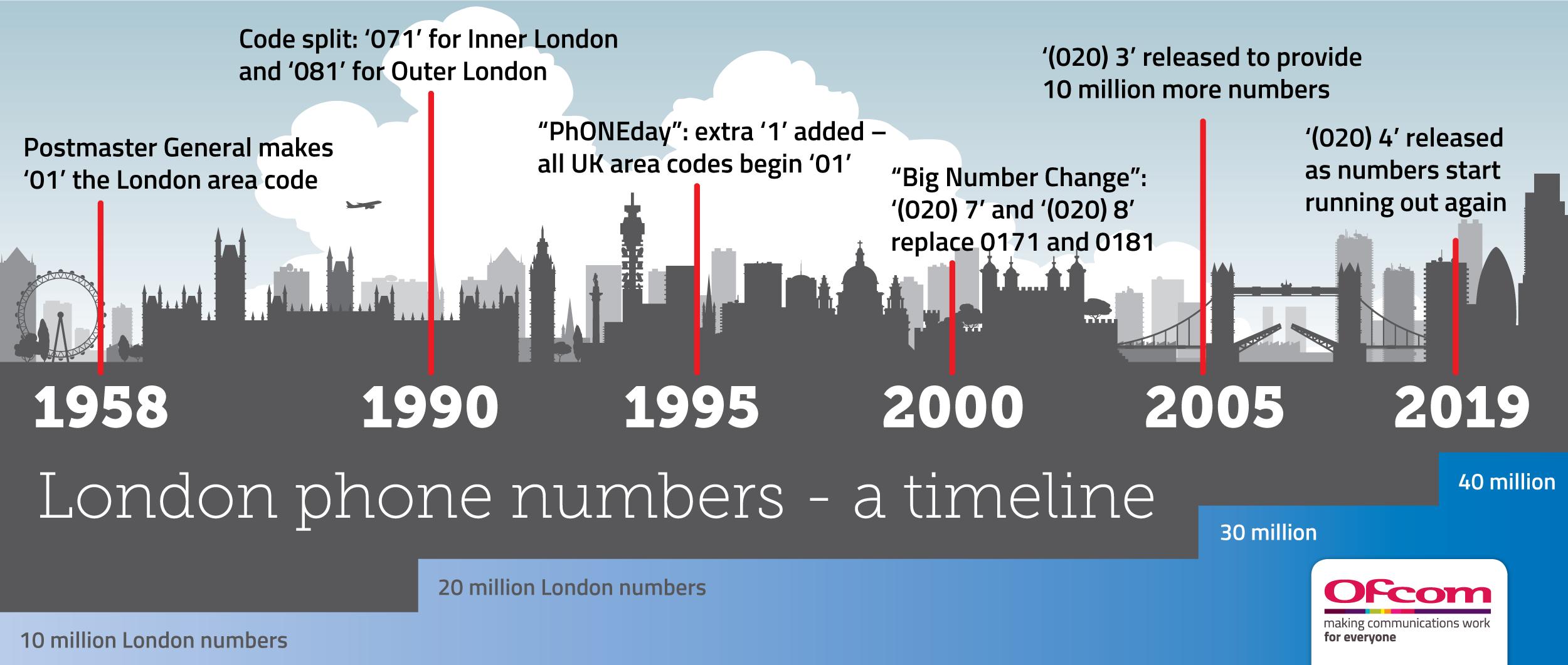 London Numbers Timeline