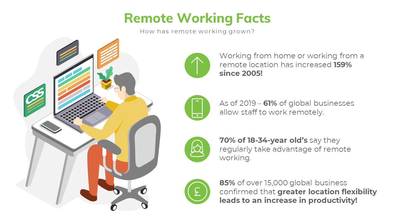 Remote Working Facts