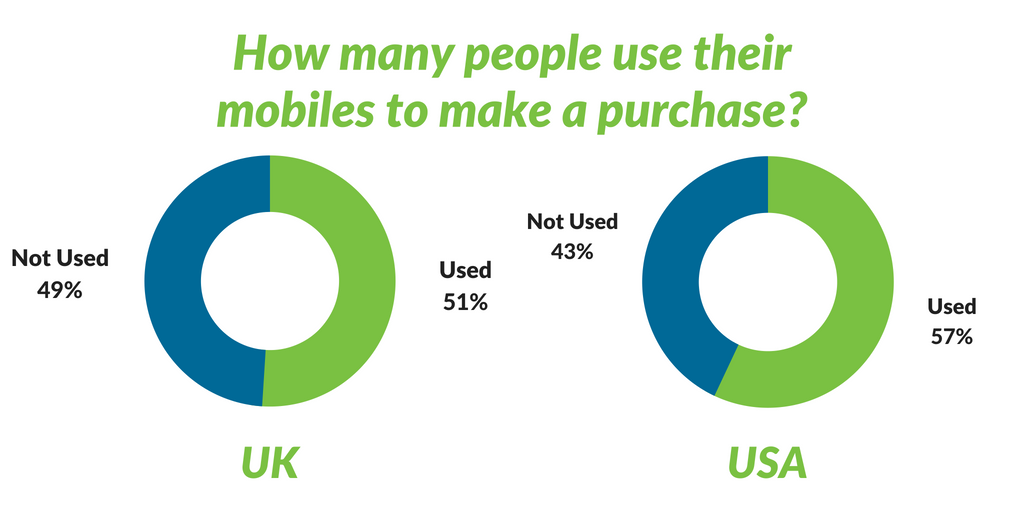 Mobile Purchases