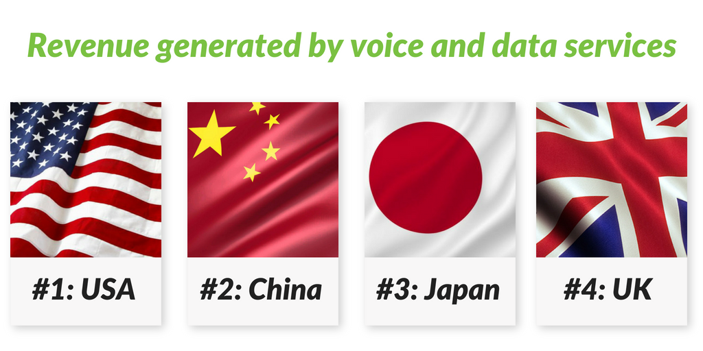 worldwide voice and data revenue