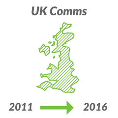 UK Comms: Where do we stand?